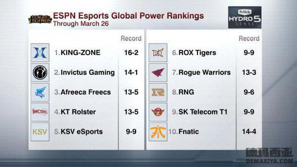 ESPN最新排名出炉,IG仅次于KZ排名第二!