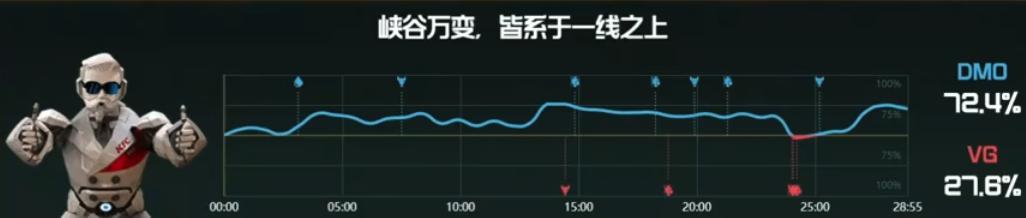 【战报】凯南天雷融化一切,DMO战胜VG先得一分