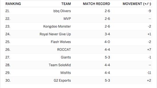 ESPN战力榜:KZ稳居榜首,AFs重回第二,WE掉出前十